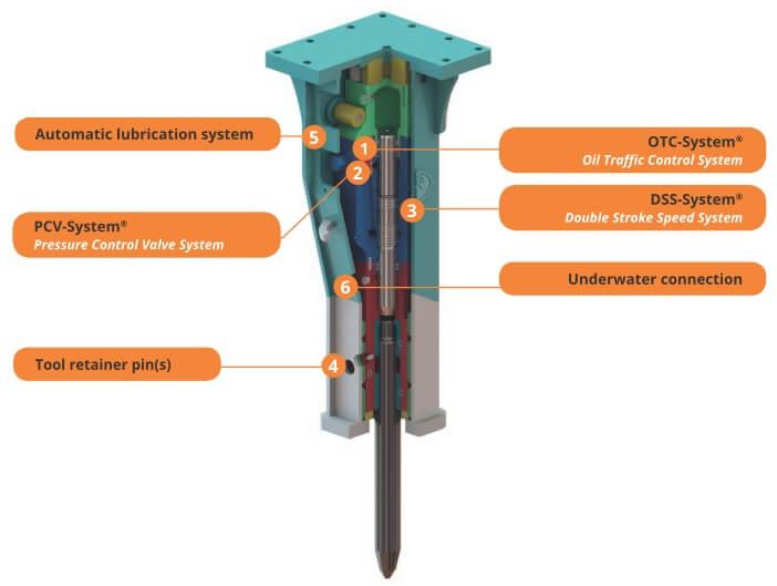 hidraulikus bontókalapács